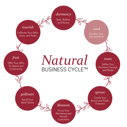 Natural-Business-Cycle-2 Master