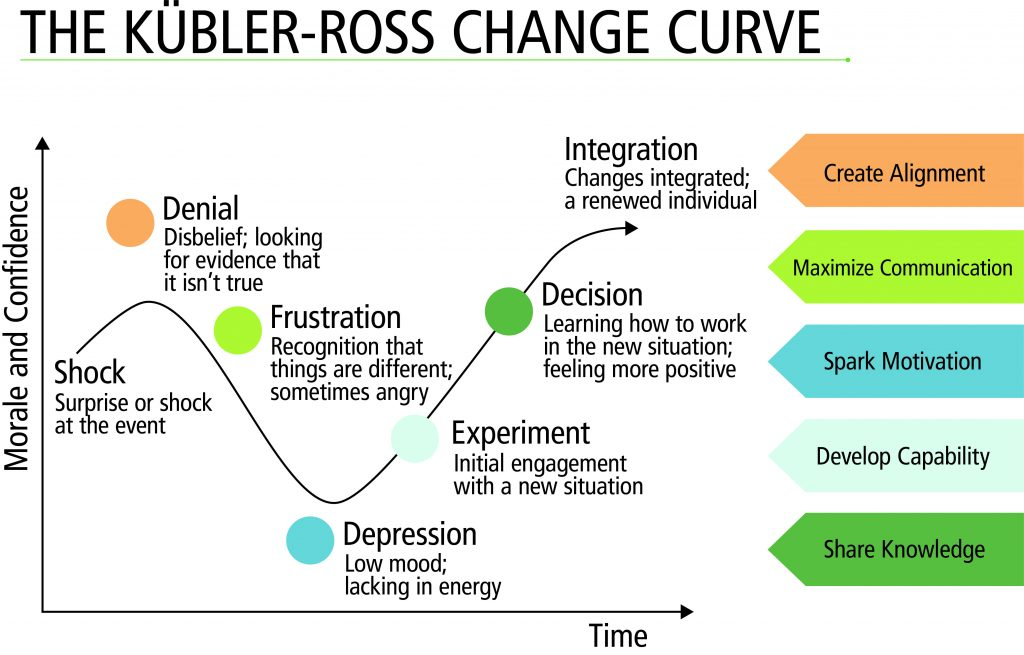 kubler-ross-change-curve-1024x655